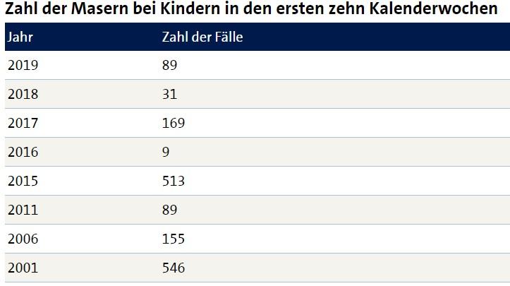Zahl der Masernfälle bei Kindern