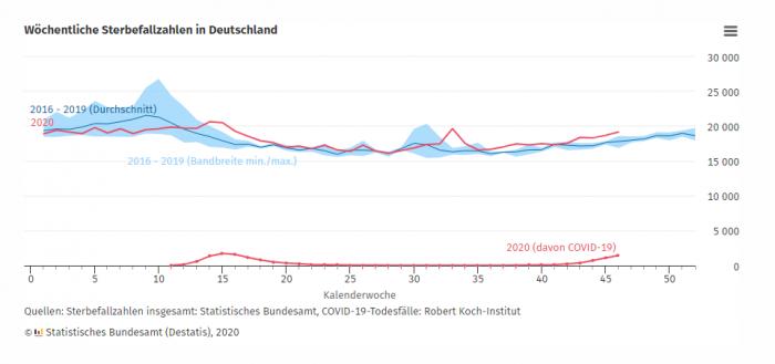 Sterbefallzahlen Deutschland KW 46 2020