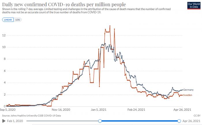 Todesfälle Vergleich pro 1 Million Einwohner: Deutschland - Schweden