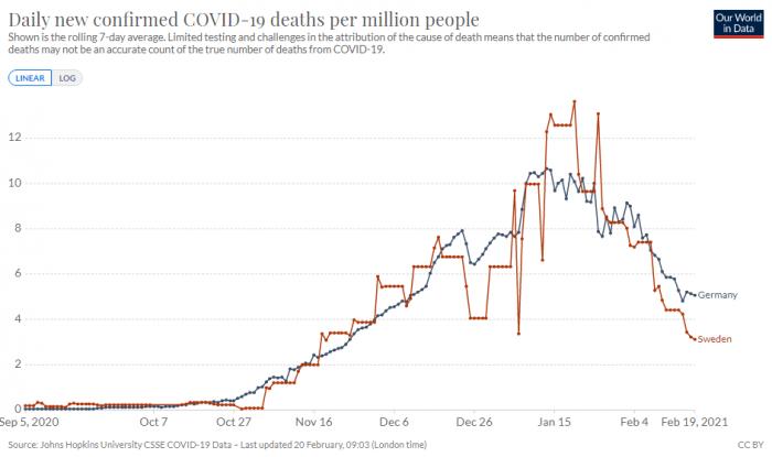 Vergleich der Todesfälle Deustchland Schweden Covid-19