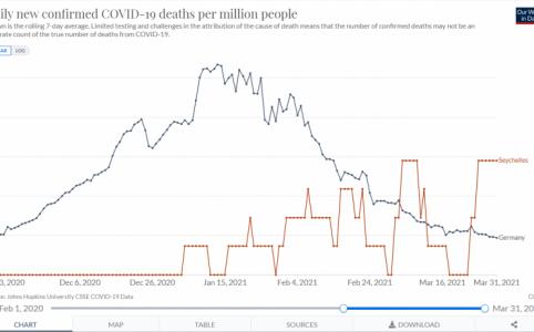 Vergleich Covid-19 Sterblichkeit Seychellen / Deutschland