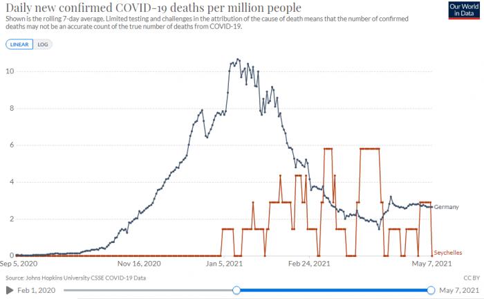 Todesfälle Deutschland vs. Seychellen COVID