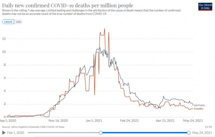 Corona Todesfälle pro 1 Million Einwohner - Vergleich Deutschland - Schweden