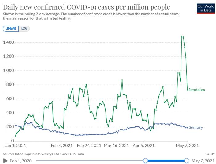 Seychellen Fälle pro 1 Million Einwohner